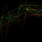 ドル円値動き予想。やっぱりダマシは現れる。