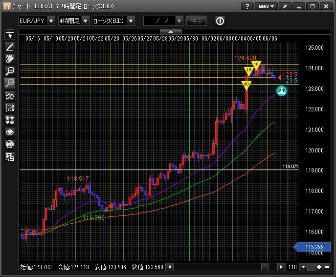 ユーロ円ショート
