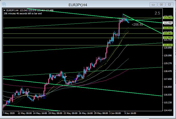 EUR/JPY SHORT